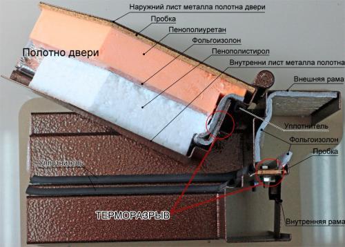 Дверь с терморазрывом. Что такое терморазрыв и чем он отличается от обычного утеплителя, из чего состоит такая дверь?