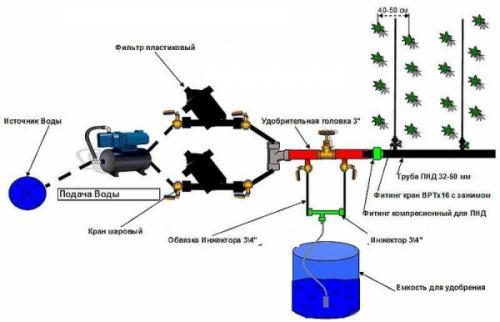 Автоматический полив огорода своими руками. Схемы автоматического полива