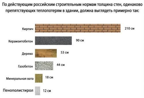 Толщина стен из газобетона. Какой толщины должна быть стена из газобетона