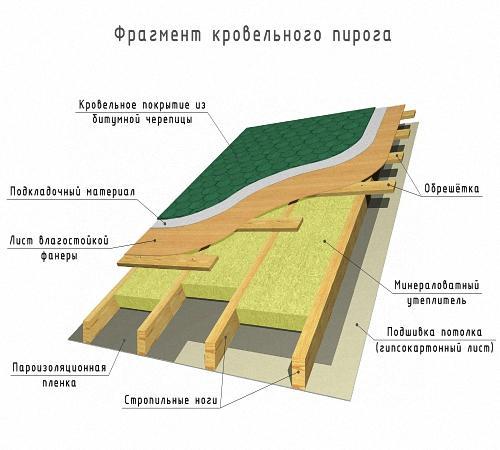 Увеличение крыши дома. Мансарда своими руками на крыше дома
