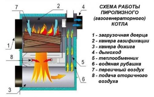 Котел пиролизный длительного горения. Принцип работы пиролизного котла