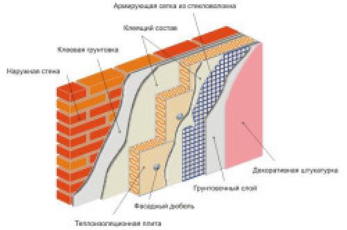 Утепление стен пенопластом внутри квартиры. Плюсы и минусы использования пенополистирола