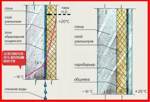 Утепление стен изнутри пенопластом. Как выполнить утепление стен пенопластом изнутри?