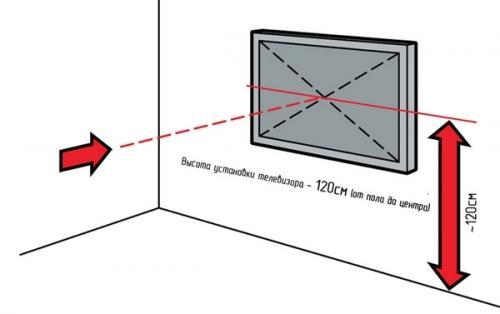 На какой высоте вешать телевизор в спальне на стену. На какой высоте вешать телевизор в спальне