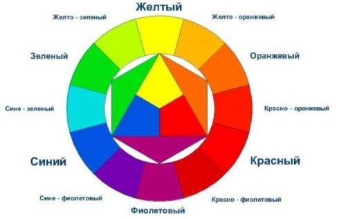 Сочетание цветов в комнате. Цветовой круг и правила его использования