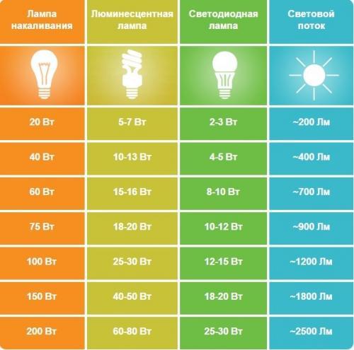 Как выбрать лампочку энергосберегающую. №5. Мощность лампы и световой поток