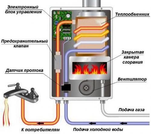 Газовая колонка. Проточные газовые водонагреватели