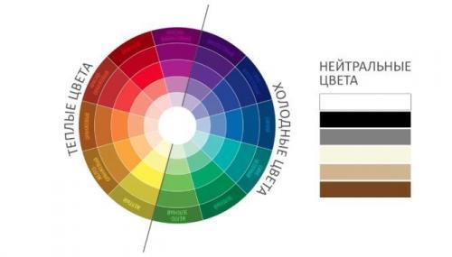 Пропорции цвета в интерьере. Сочетание цветов в интерьере: что и с чем можно мешать?