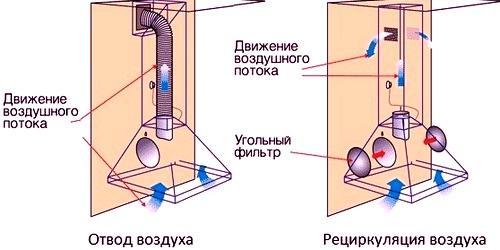 Кухонный фильтр над плитой вместо вытяжки. Принцип работы и отличия от обычной вытяжки