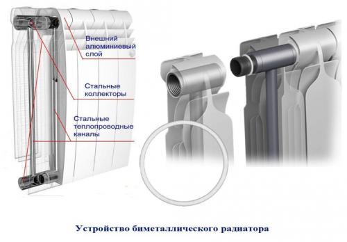 Биметаллические радиаторы или алюминиевые. В чем разница?