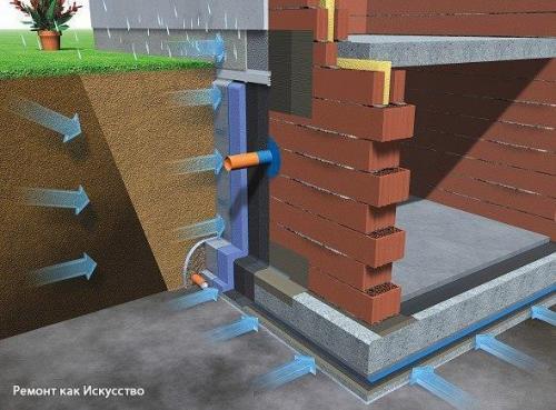 Комнаты гидроизоляция гидроизолом ванной