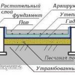Пол в бане. Пол в бане отличается от жилых помещений тем, что кроме прочности от него требуются сооружение канализационного отвода.