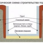 Как правильно залить крышу погреба бетоном?
