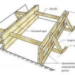 Как сделать опалубку фундамента?