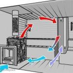 Естественная вентиляция в бане: принципы обустройства и вентиляционные отверстия.