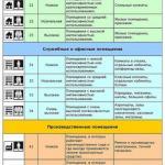 Классы ламината: понятие и виды классов.