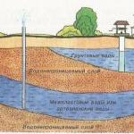 Как определить уровень грунтовых вод?