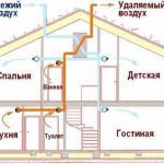 Обеспечение вентиляции в доме.