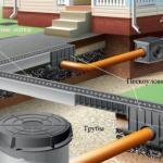 Как сделать ливневую канализацию.