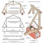 Мансардная крыша. 1. устройство ломаной мансардной крыши и ее отличия.