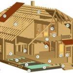 Конструкция деревянного дома: