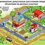 Нормы строительства дома на участке ИЖС - мы строим по закону.